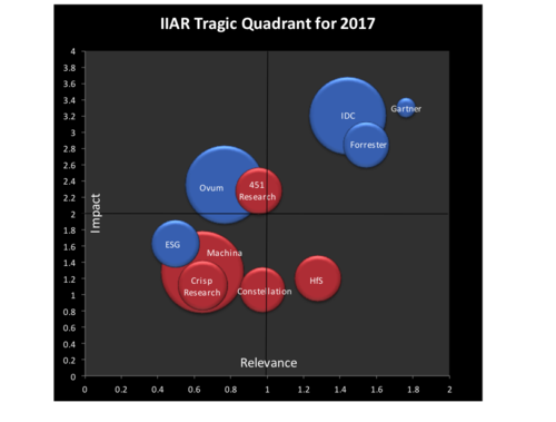 AR magic quadrant.png